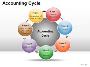 accounting_cycle